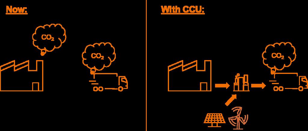 CCU in climate change mitigation