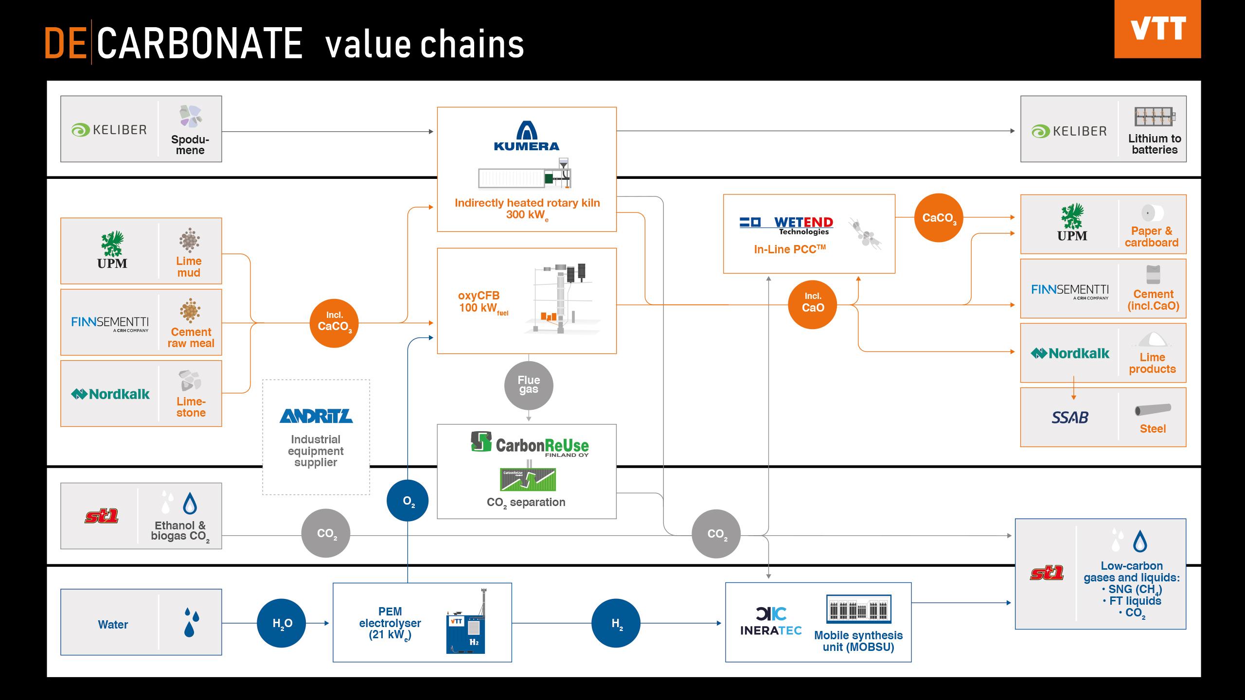 Decarbonate value chains